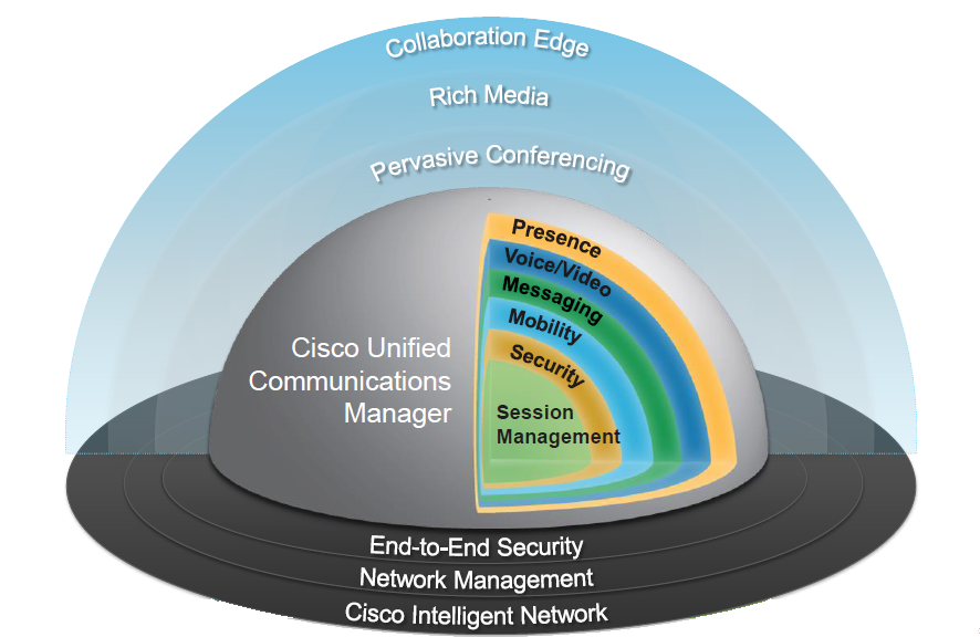 cisco_overview_onion Cisco Collaboration   %title
