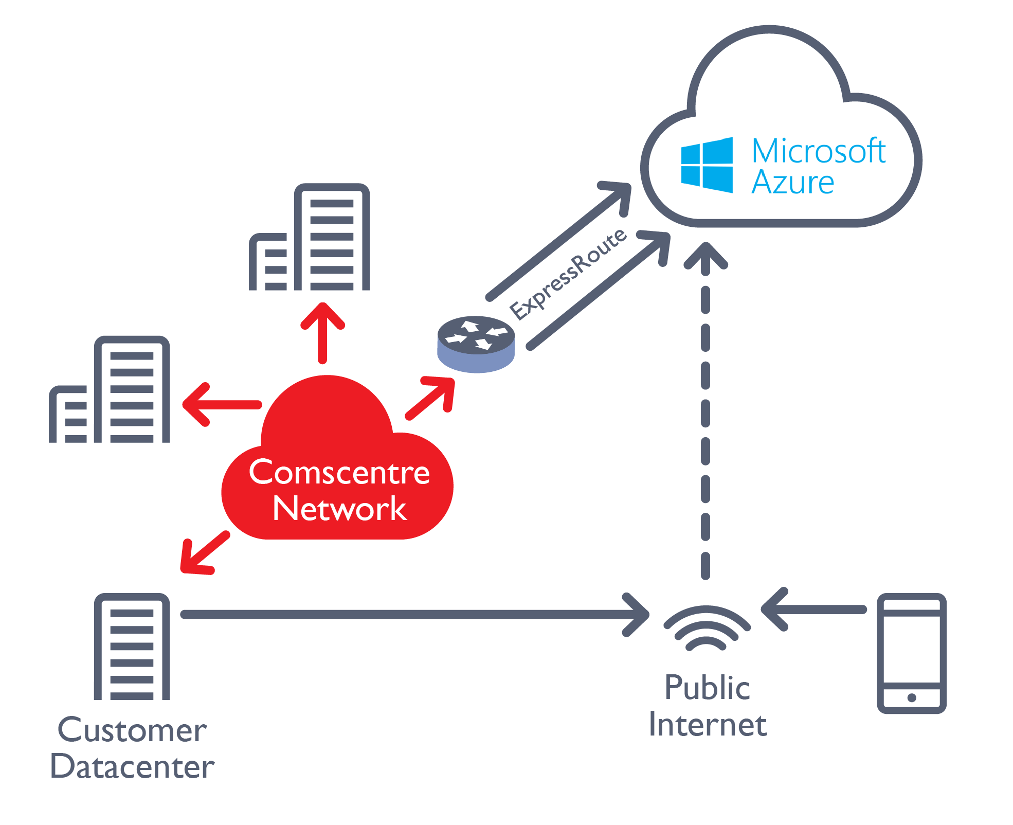 Comscentre Connect Microsoft Azure-01