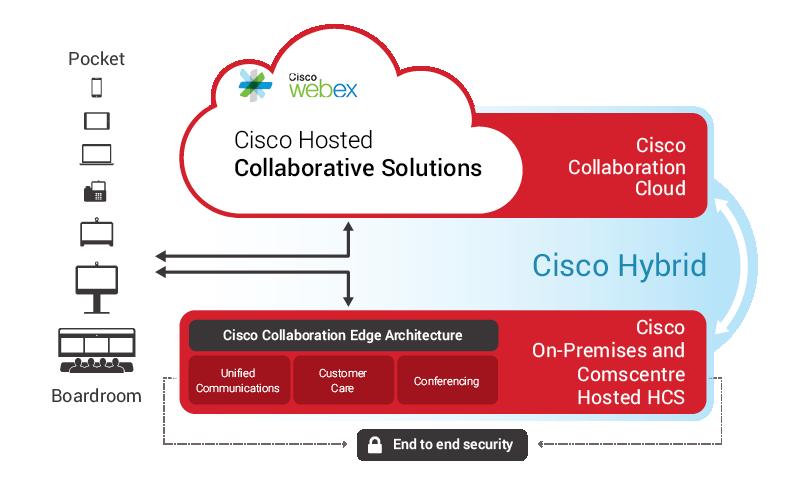 83843-QUESTnet-HCS-Flyer_image_web Cloud Collaboration HCS   %title