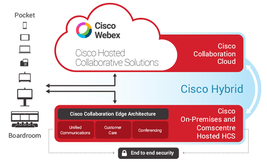 EDIT_Cisco-Webex-Updated-Logo-2 Cloud Collaboration HCS   %title