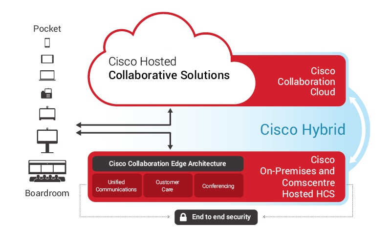 cisco-hosted-collaborative-solutions-1 Simple, secure and flexible hosted collaboration solutions   %title